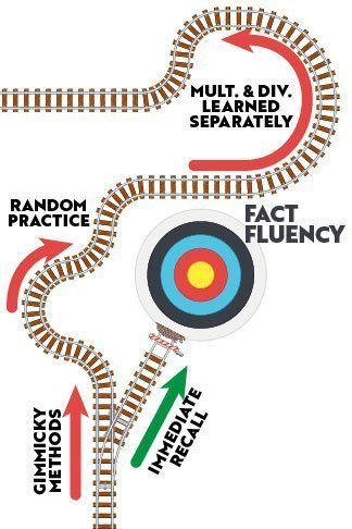 Railroad tracts used to illustrate the inefficiency of gimmicks and random practice in basic fact fluency.